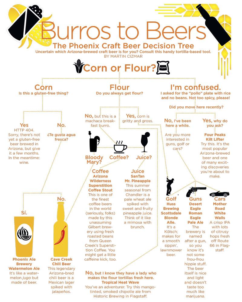 Burros2Beers