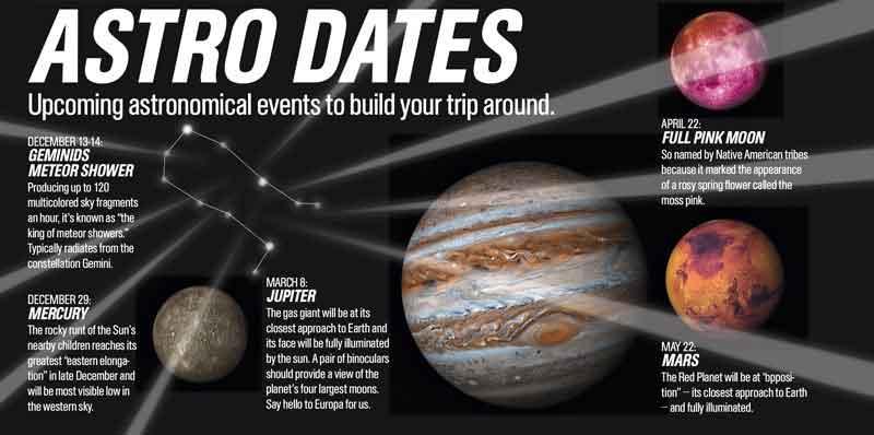 Astro Dates