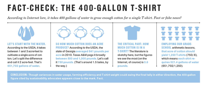 Fact-Check: The 400-Gallon T-Shirt