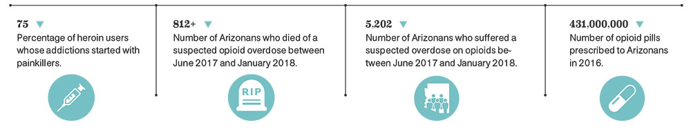 ARIZONA OPIOID USE BY THE NUMBERS