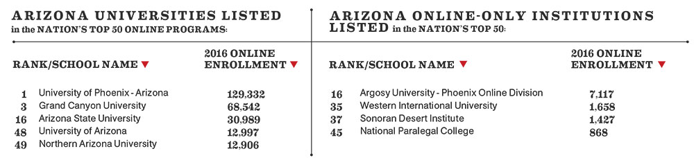 Arizona Online Universities