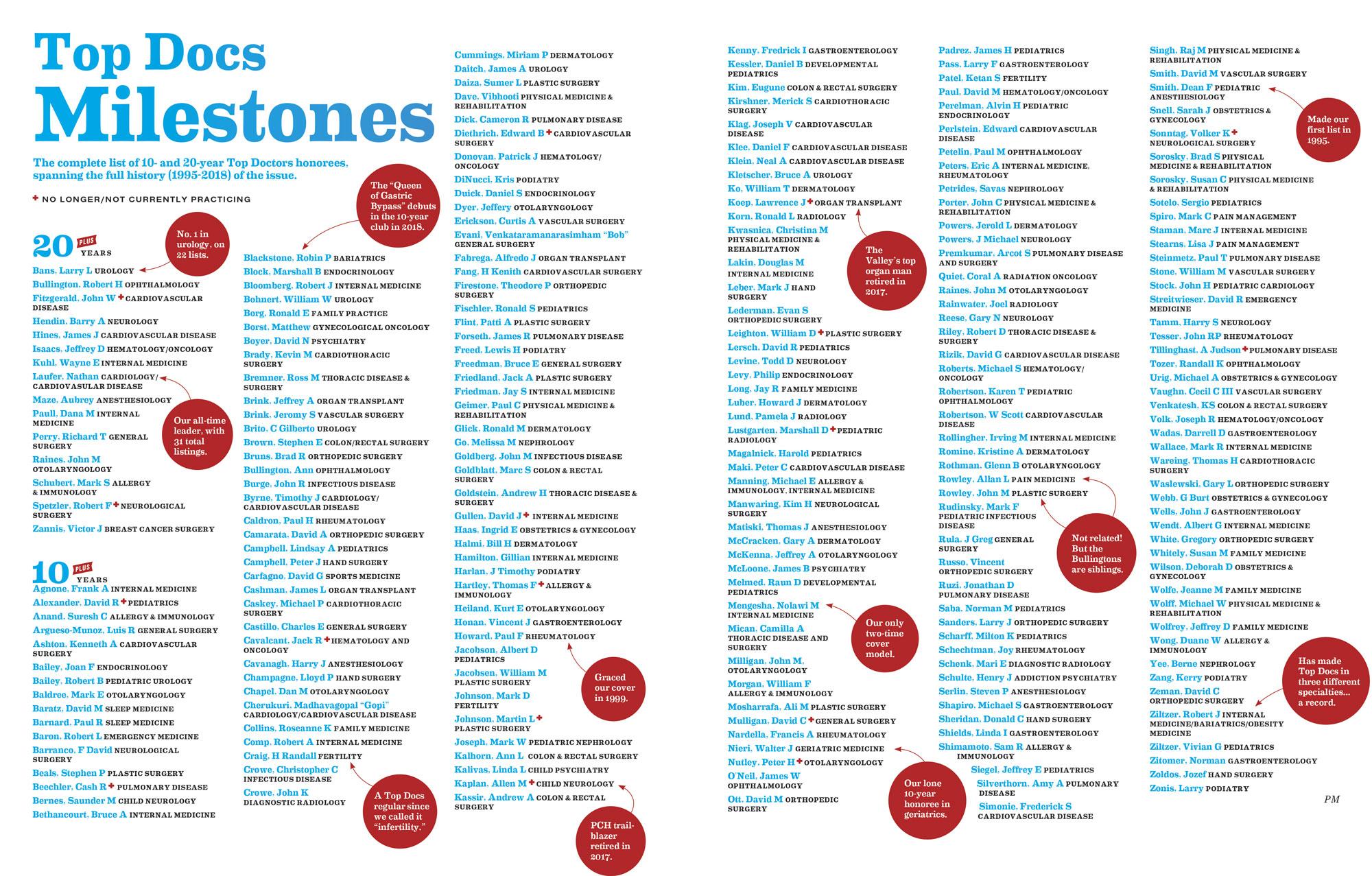 Top Docs Milestones