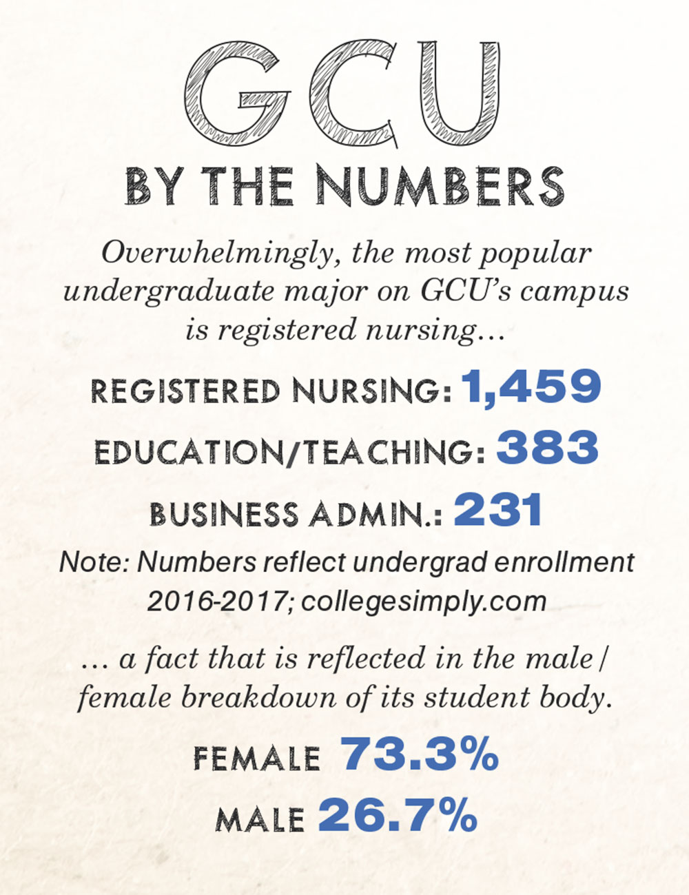 GCU By the Numbers
