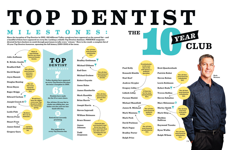 Top Dentist Milestones