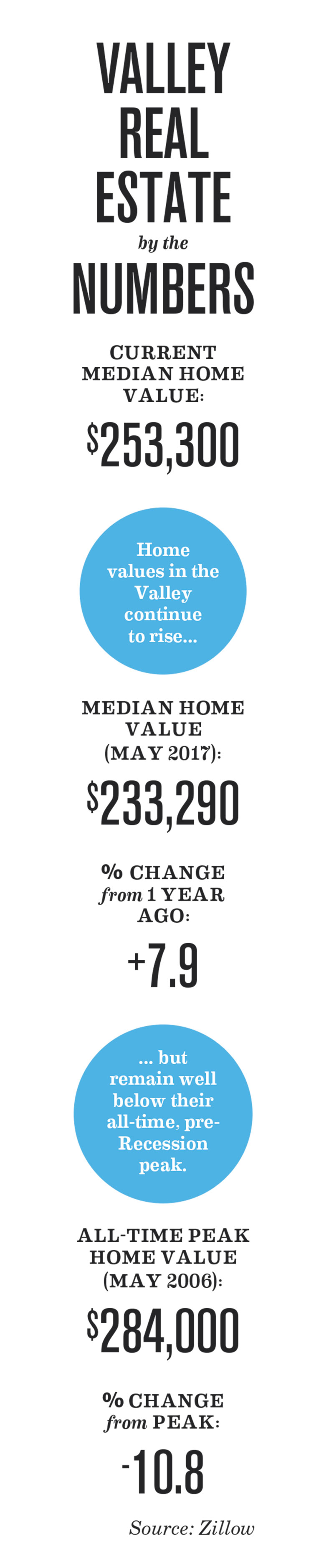 Valley Real Estate by the Numbers
