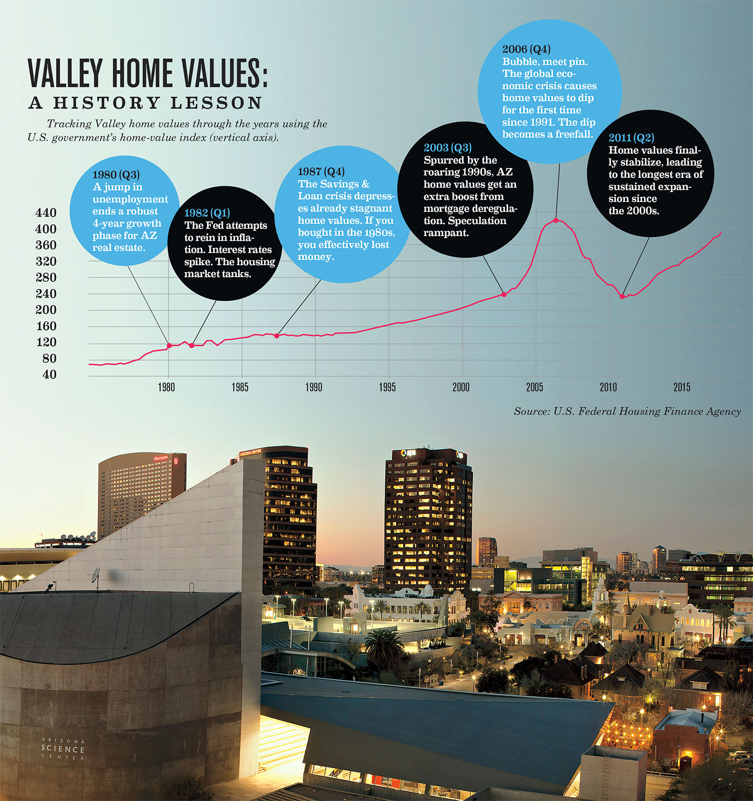 Valley Home Values