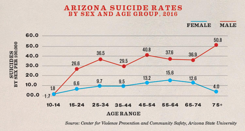 Arizona Suicide Rates