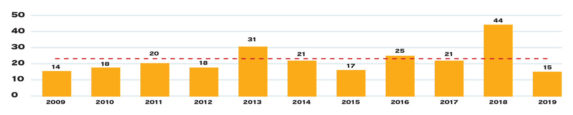 * Red line indicates 10-year mean of 22.9. Source: Phoenix Police Department