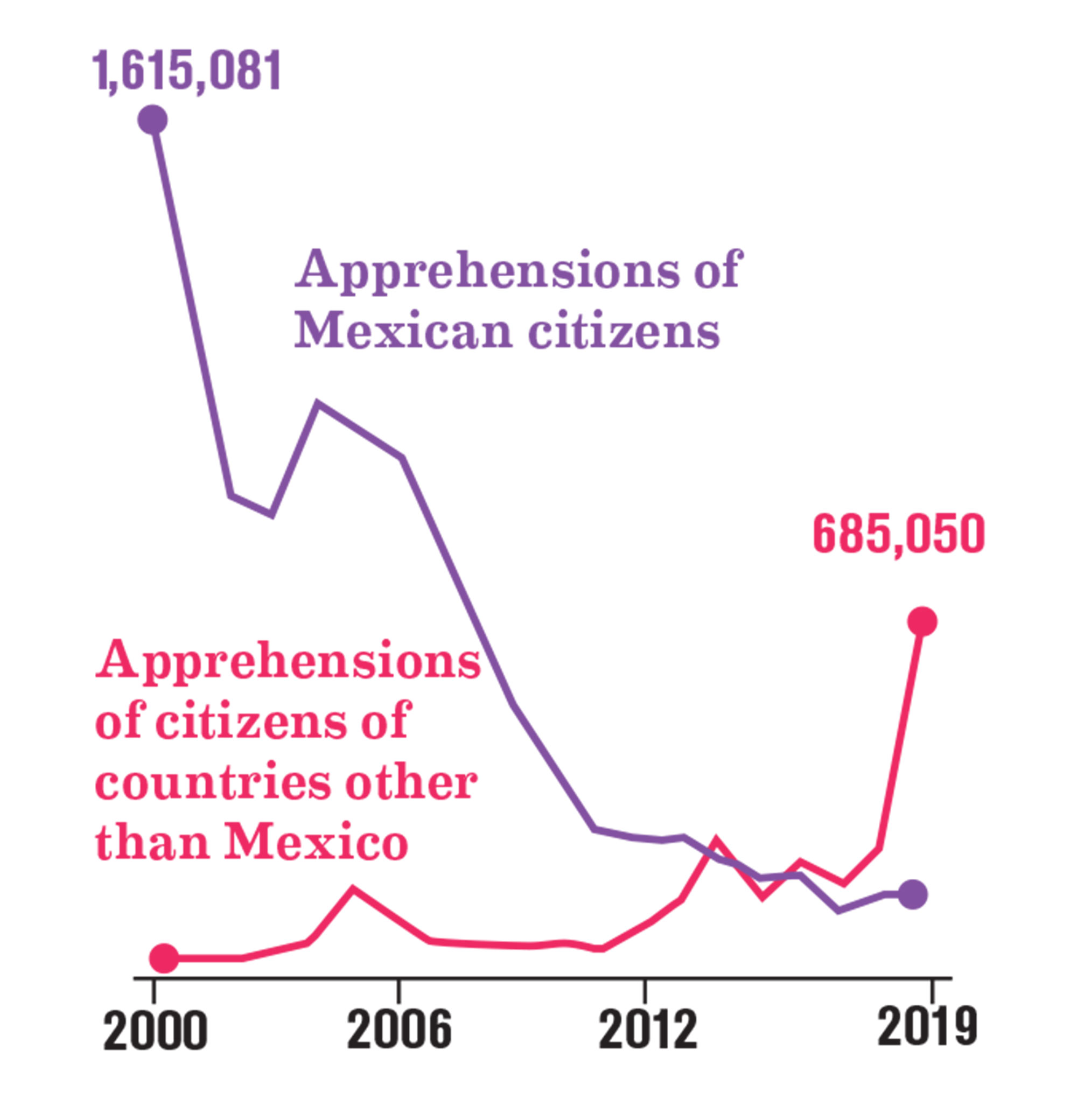 Source: U.S. Customs and Border Protection.