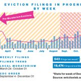 Evicted Families Double Up as Postponed Rent Comes Due