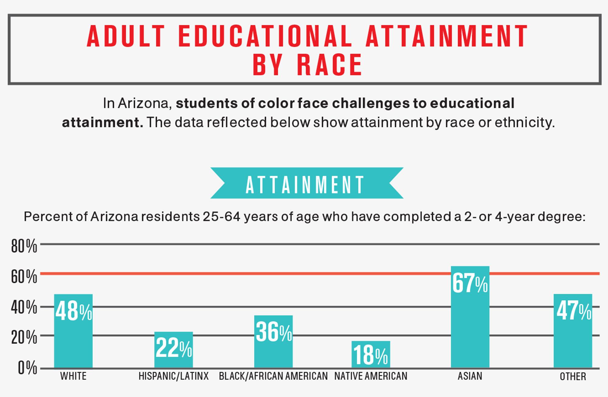 *Source: achieve60az.com/2020-state-of-attainment-report/